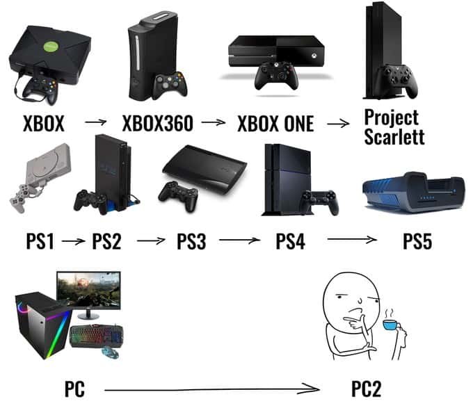 Xbox Series X And Ps5 Meme 4 1